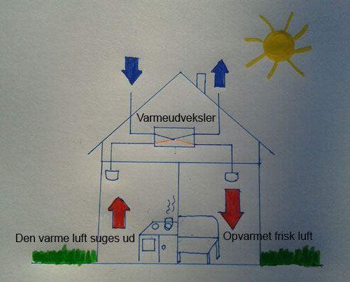 Groovy Guide til varmegenvinding - Fordele, ulemper og priser - Hus Plus Have HB12