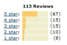 bruger reviews